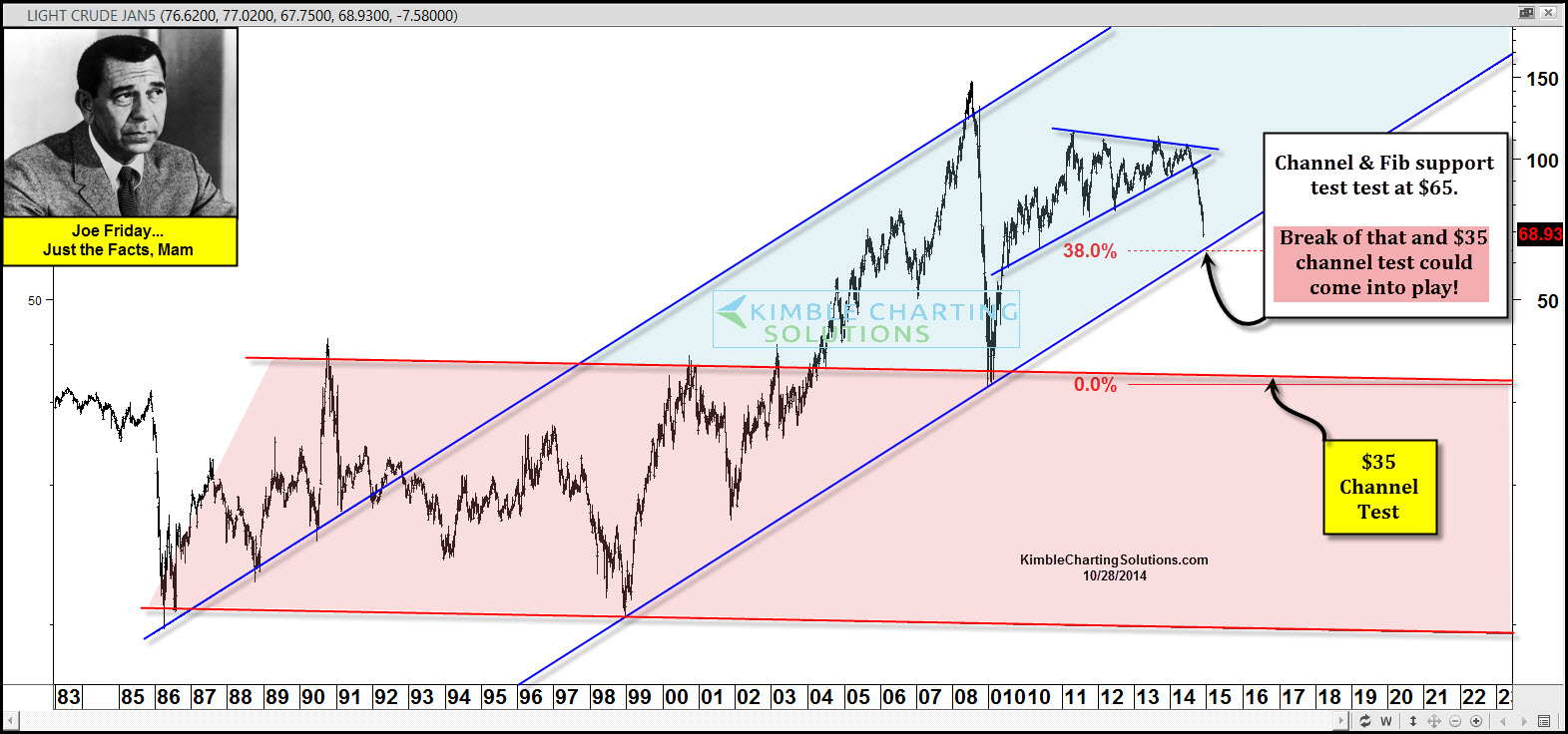 Crude Oil's Potential Supports