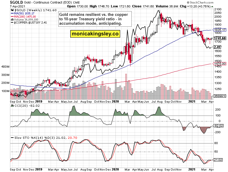Gold Weekly Chart.