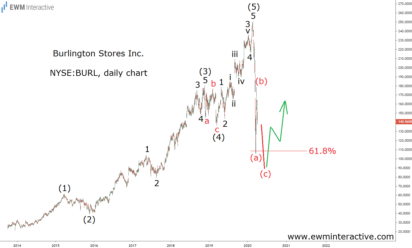 Burlington Stores Daily Chart