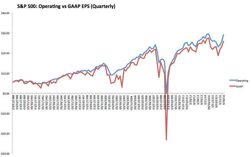 SPX: Operating vs GAAP EPS 1988-2016