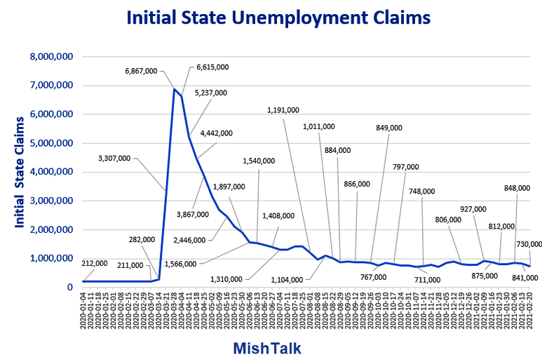 Initial State Unemployment Claims