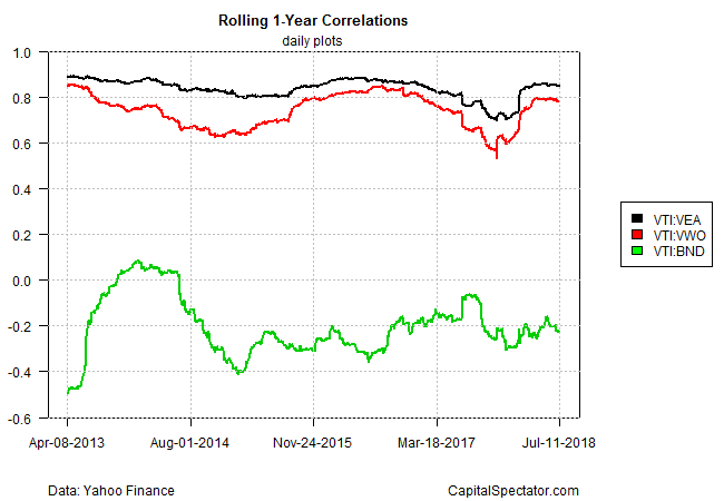 Rolling 1-Year Correlations