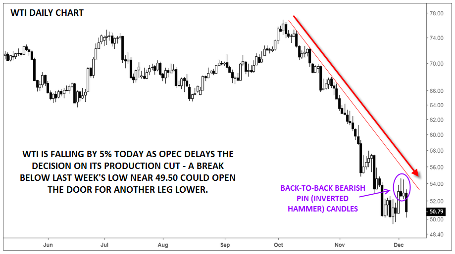 Daily US Crude Oil