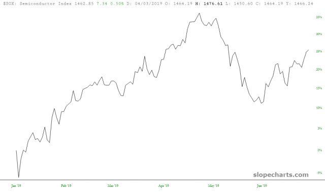 Semiconductor Index 26%