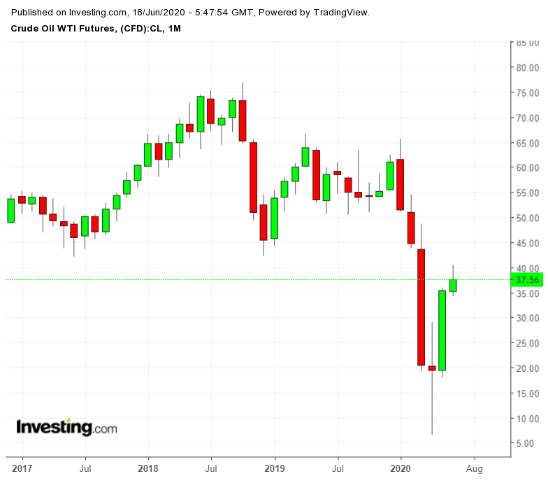 WTI Crude Monthly Chart
