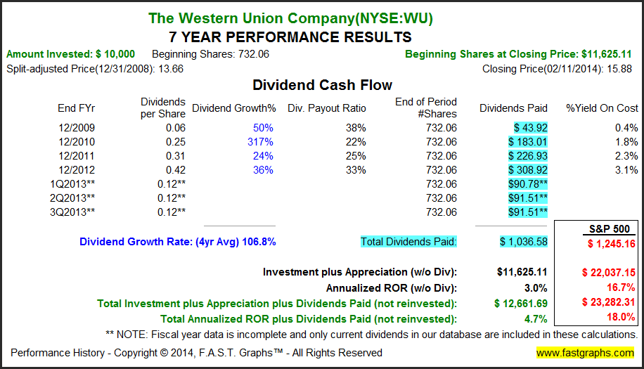 Stocks For 2014: High Yield And Fairly Valued Dividend Stocks ...