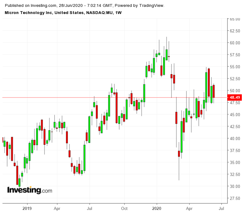 Micron Technology Weekly Chart