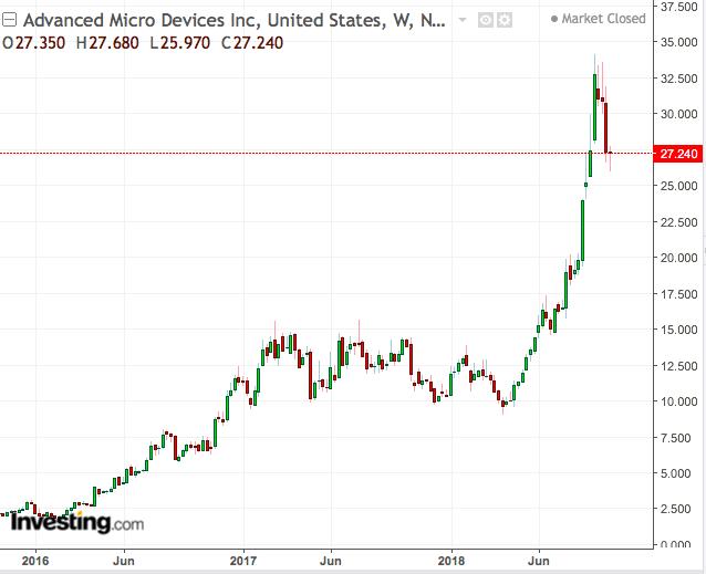 Weekly AMD Chart: 2016-2018