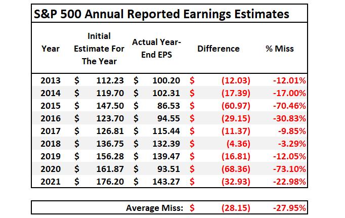 S&P 500 - Annual Earnings Estimates
