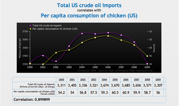 Spurious Correlations: US Crude Imports vs Chicken Consumption