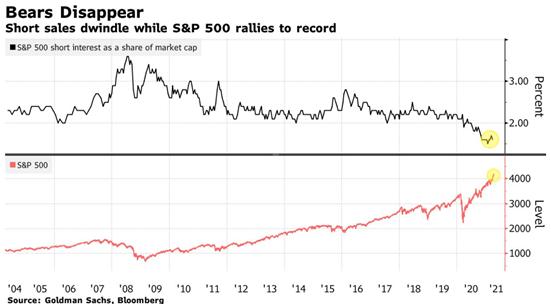 S&P 500 Short Interest As A Share Of Market Cap