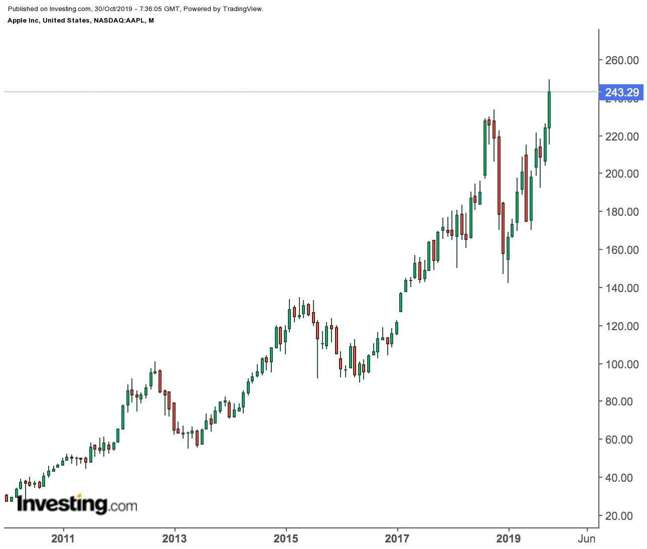Apple Monthly Chart
