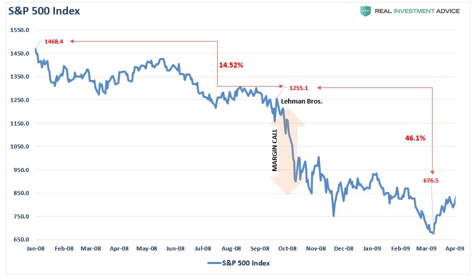 SP500 Index -Lehman Margin Call