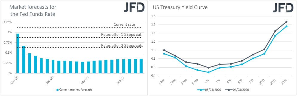 Fed funds futures market rate expectations, US Treasury yield curve