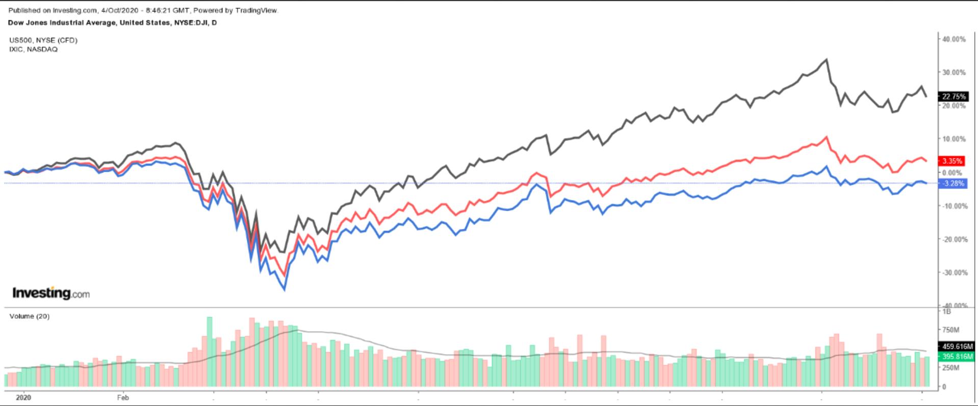 Daily Dow:SPX:NASDAQ