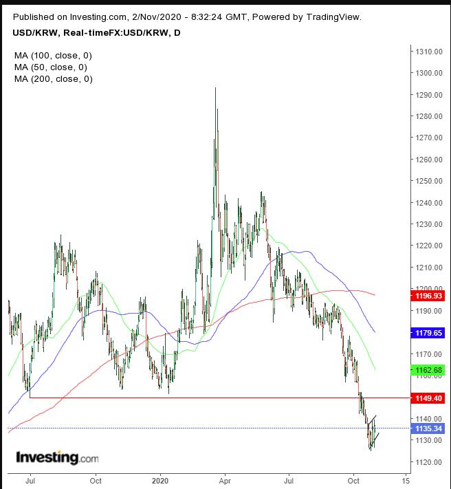 Dollar/Korean Won Daily