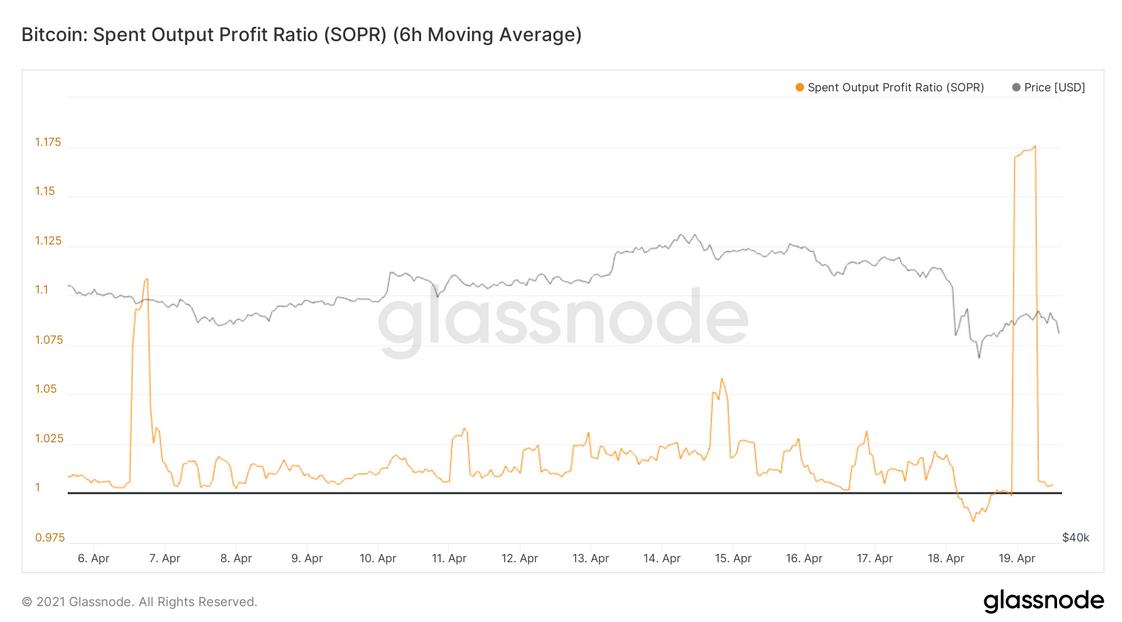 Bitcoin Spent Output Profit Ratio