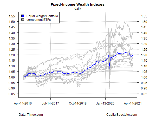 Fixed Income Wealth Indexes Daily Chart