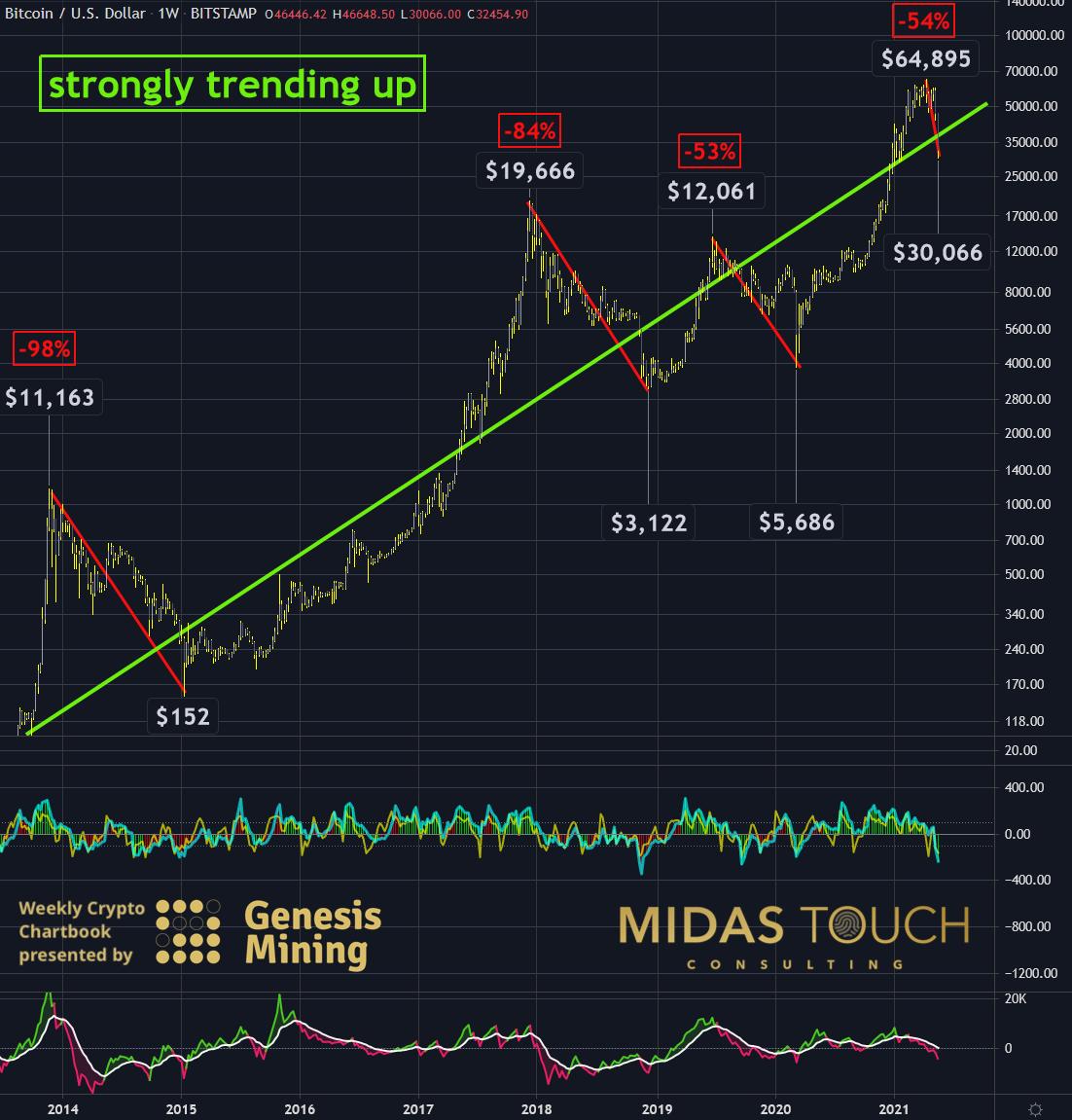 Bitcoin in US-Dollar Weekly Chart