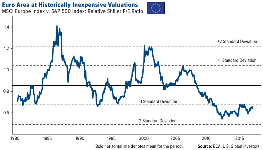 Compared To U.S. Valuations, EU Stocks Look Cheap