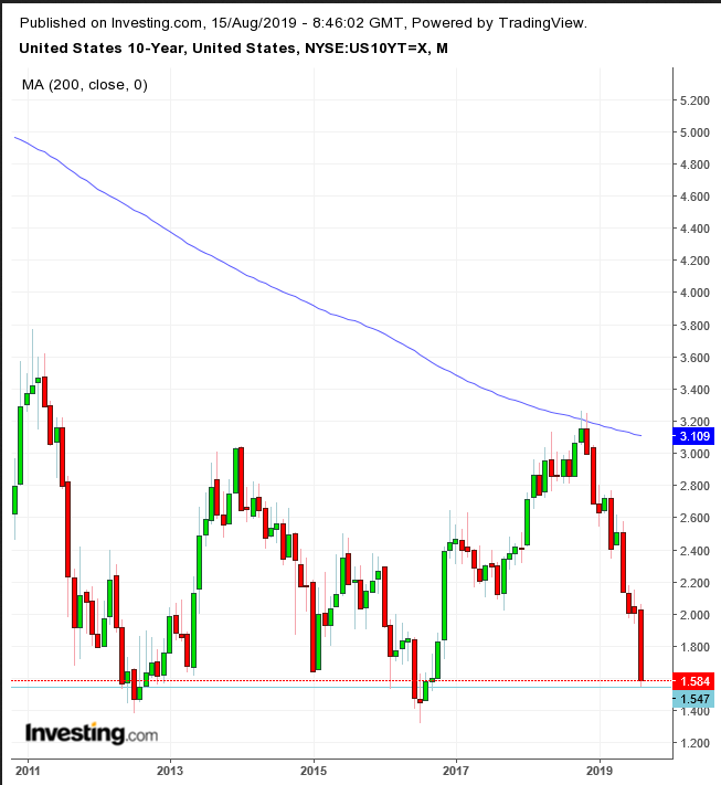 UST 10-Year Monthly Chart