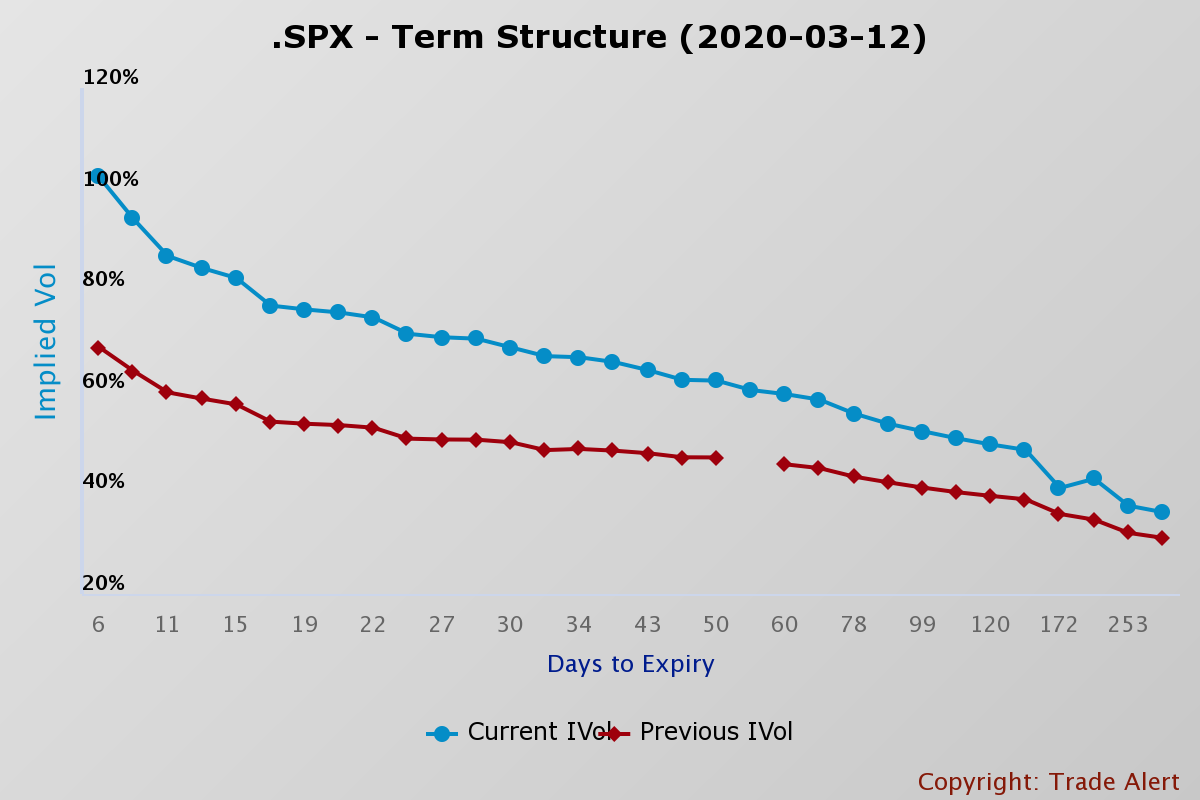 S&P 500 Term Structure