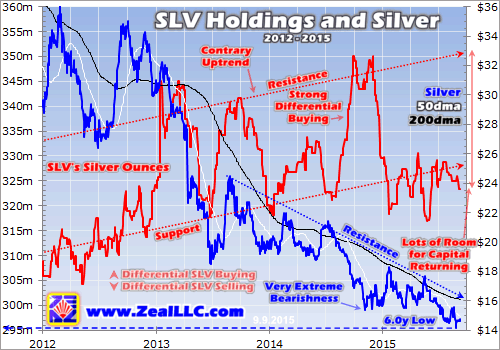 SLV Holdings And Silver