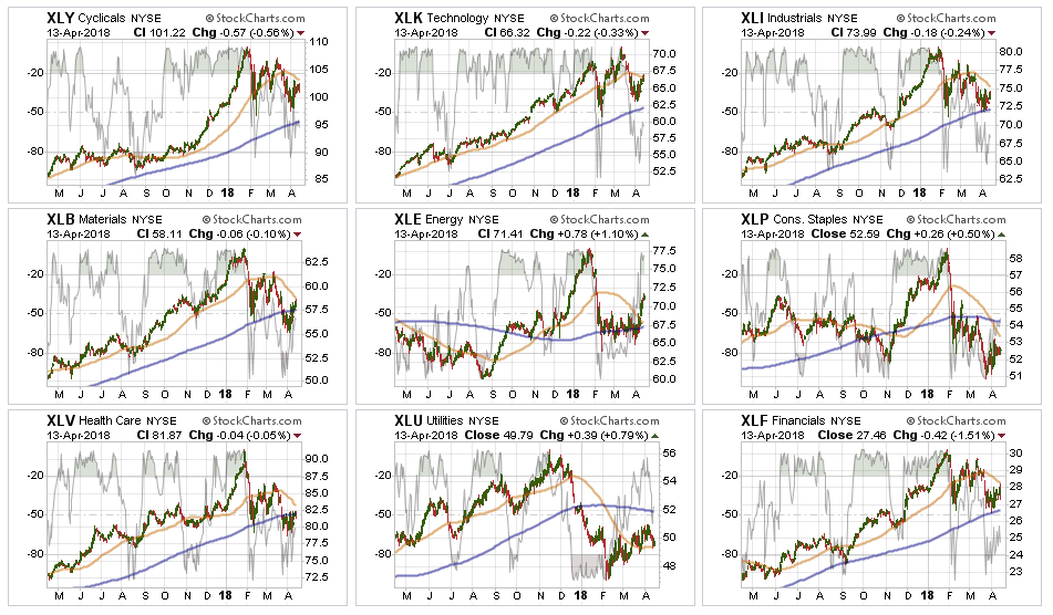 Market Sector Performance