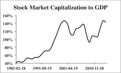 Stock Market Capitalization To GDP Ratio