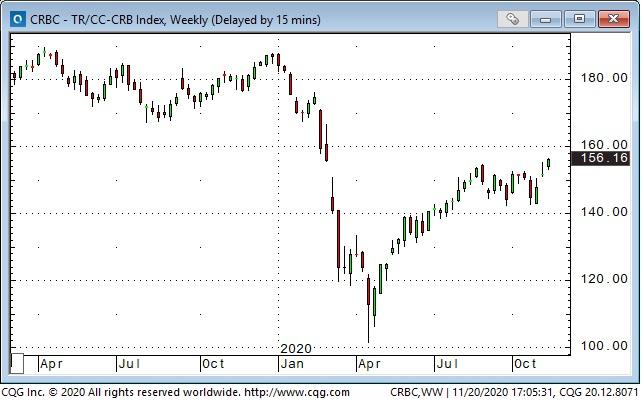 CRBC-TR/CC CRB Index Weekly Chart