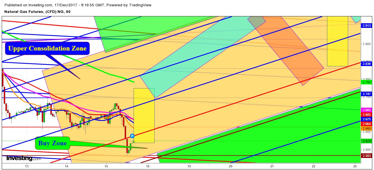 Natural Gas Futures Price 1 Hr. Chart - Expected Propositional Trading Zones For The Week Of December 17th, 2017