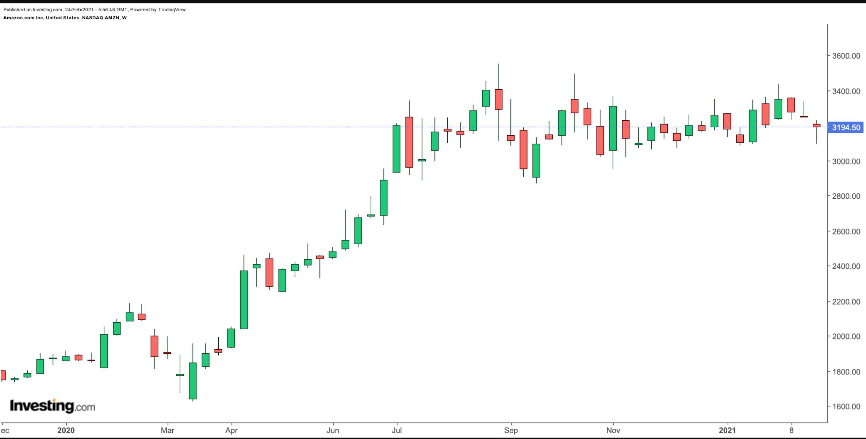 亚马逊周线图来自英为财情Investing.com