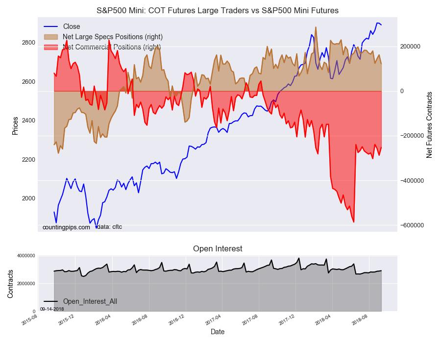 S&P500 Mini COT Futures Large Trader Vs S&P500 Mini Futures