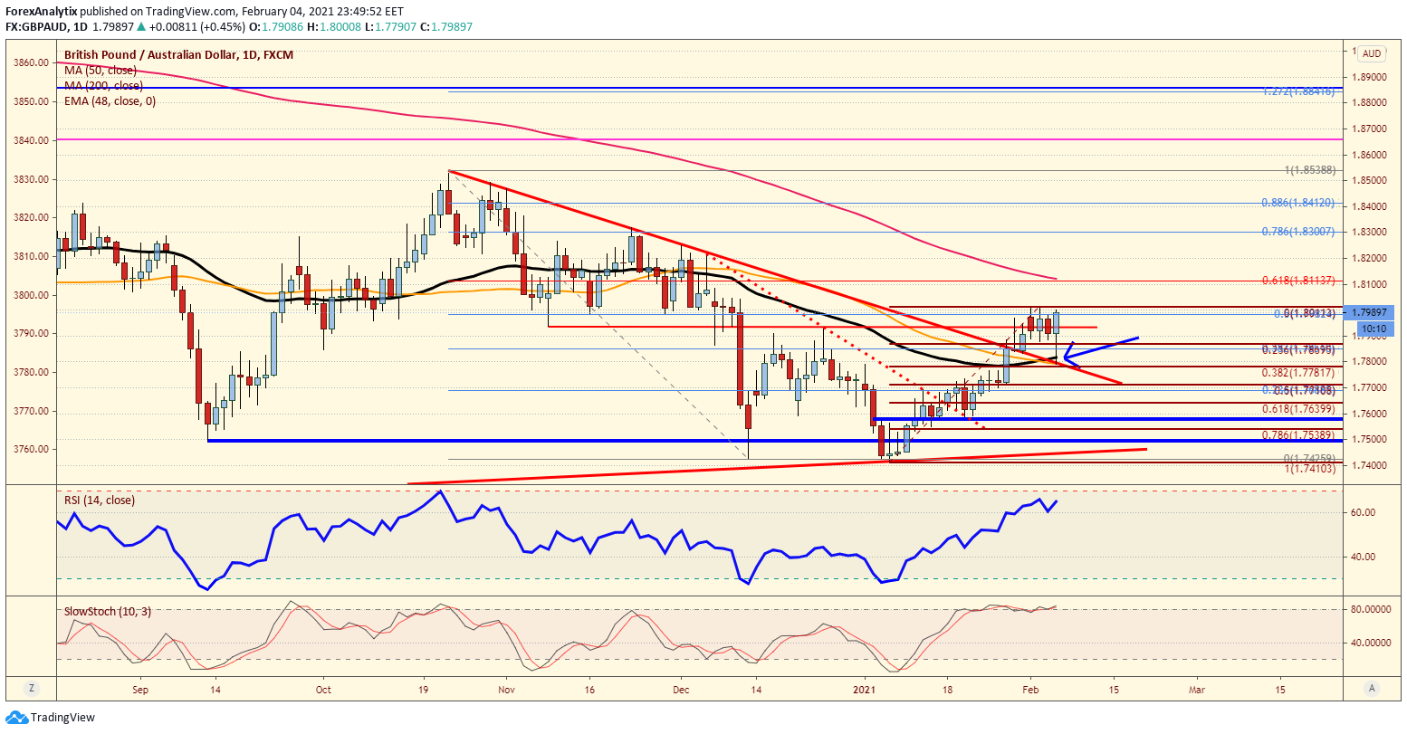 GBP/AUD Daily Chart.