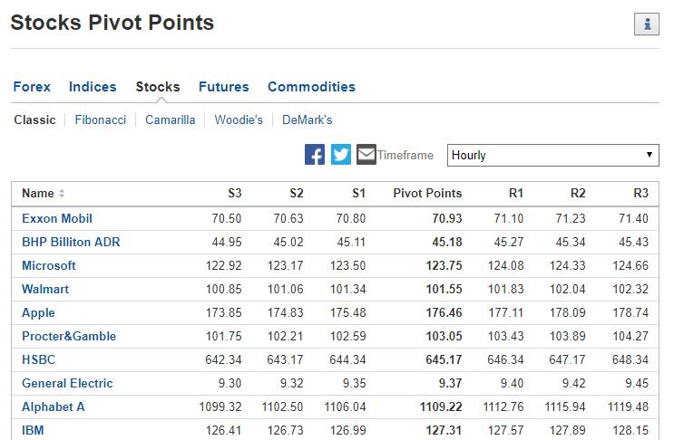 Pivot Points Definition - Investing.com