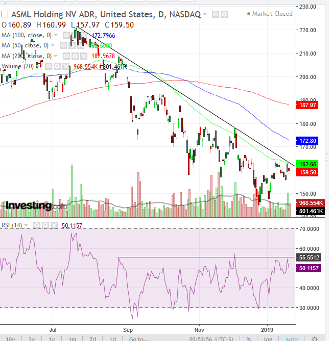 ASML Holding Daily Chart