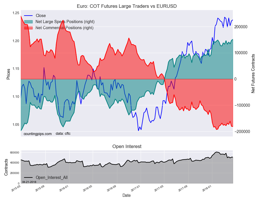 EuroFX: COT Futures Large Traders vs EUR/USD