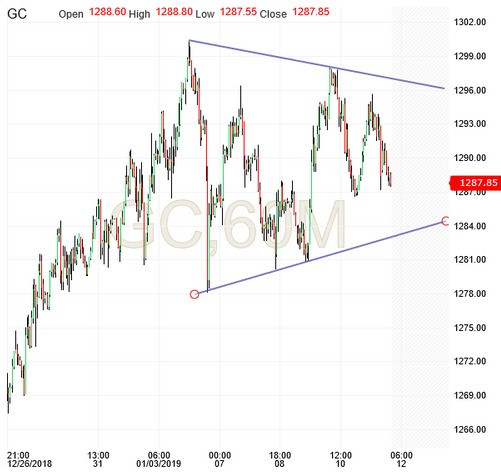 Gold, 60M Chart