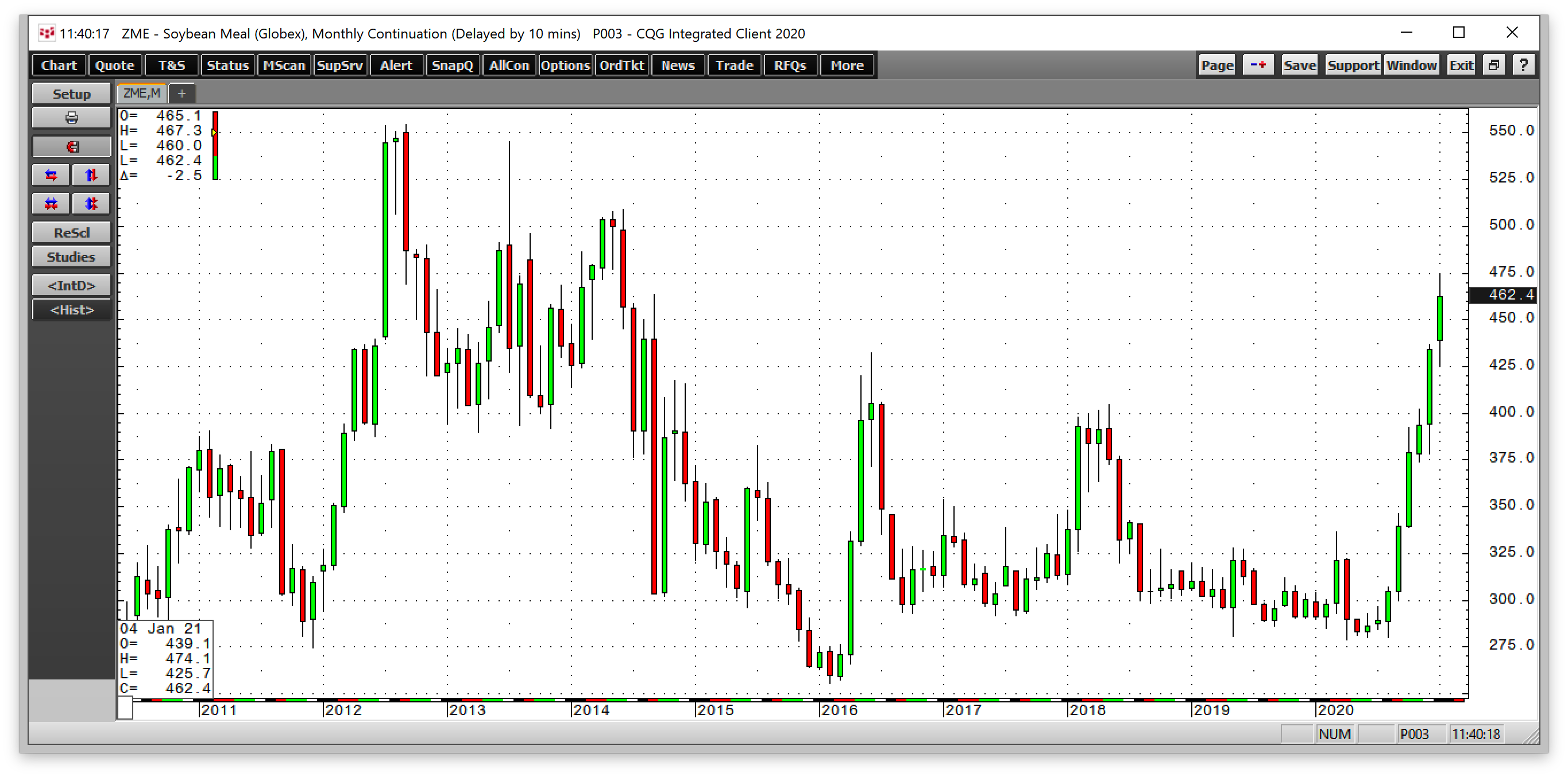 Soybean Meal Monthly 2011-2021