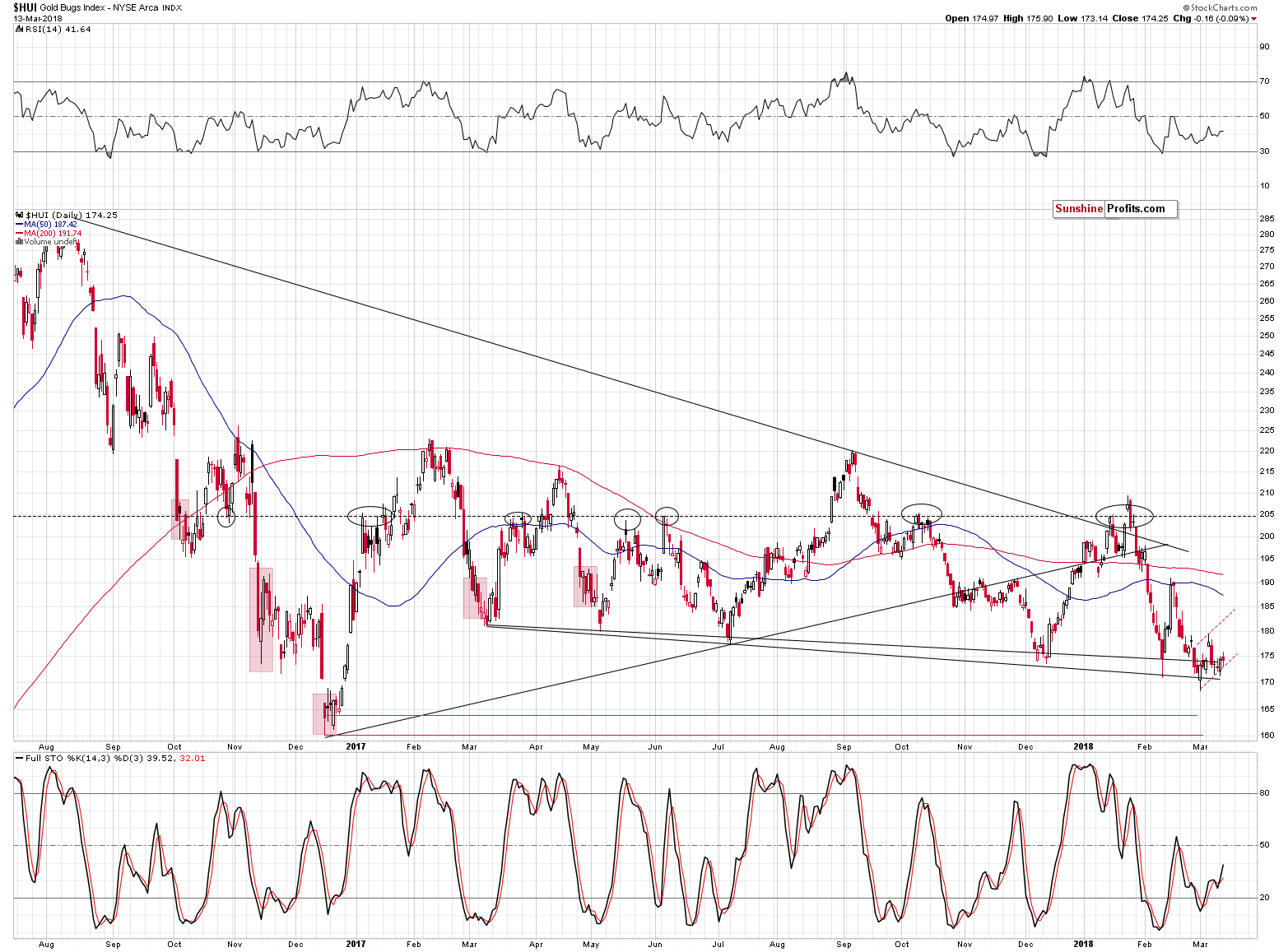 HUI Index chart - Gold Bugs, Mining stocks
