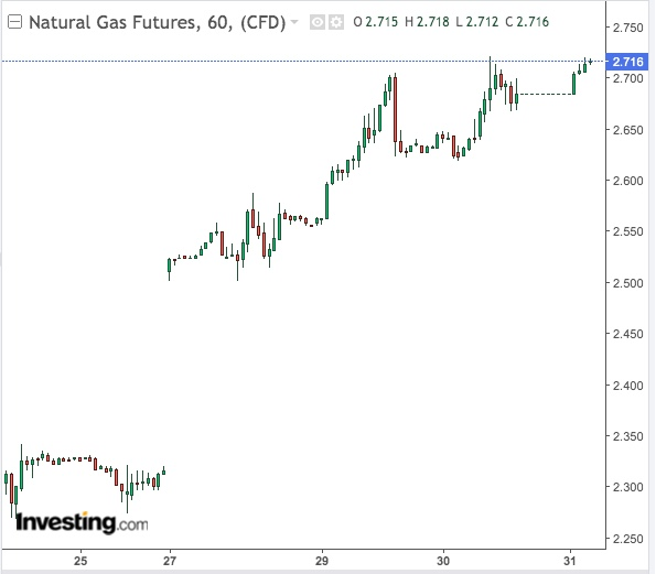 Natural Gas 60-Min Chart - powered by TradingView