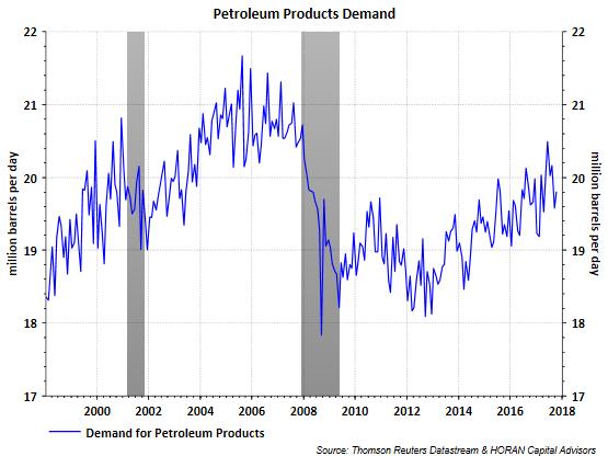 Petroleum Products Demand