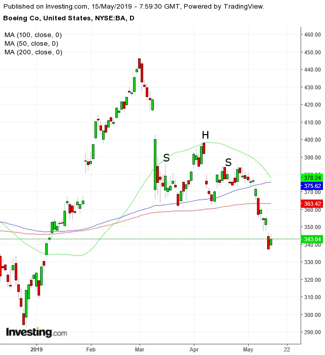 Boeing Daily Chart