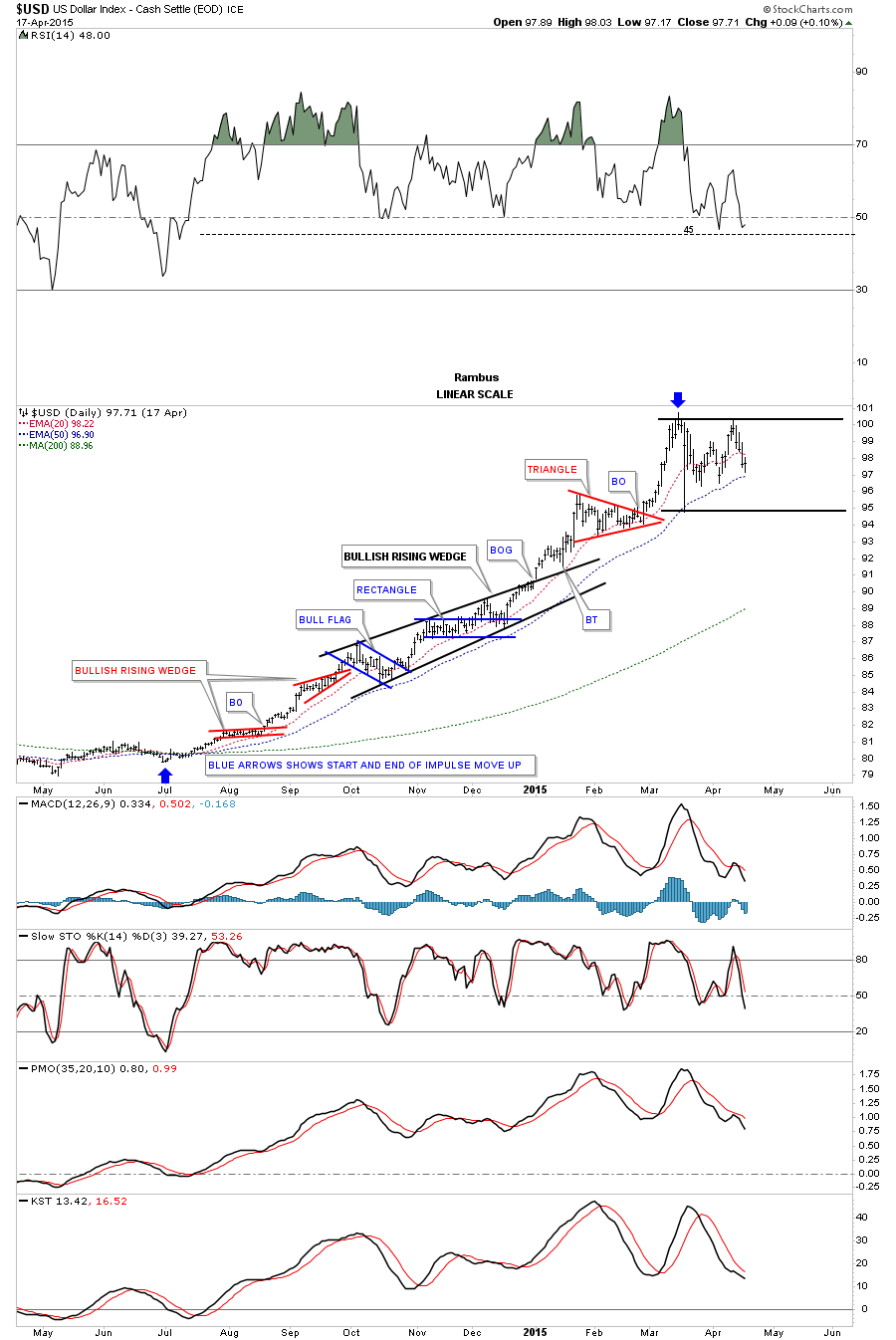 US Dollar Index Daily Chart II