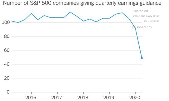 S&P 500 Companies Giving Quarterly Earnings Guidance