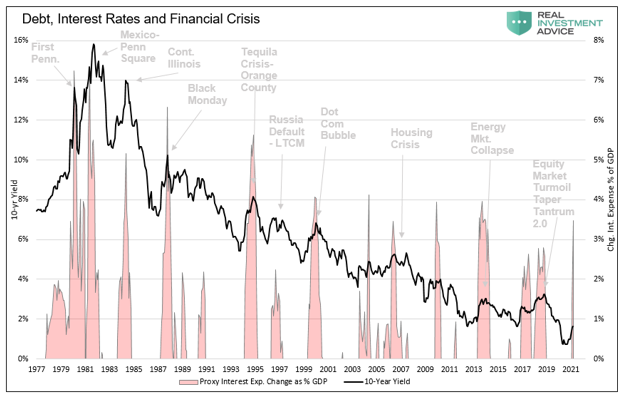 Debt, Interest Rate,  And Financial Crisis