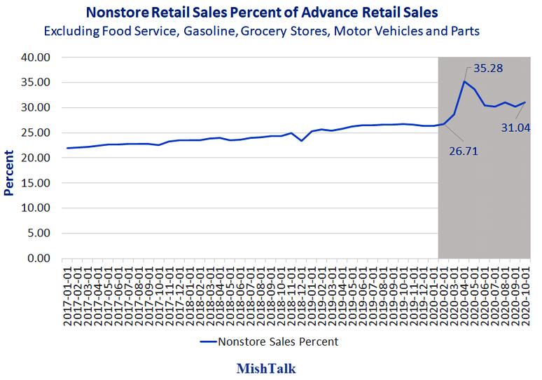 Nonstore Retail Sales