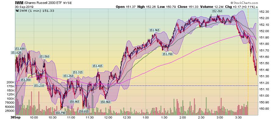 IWM 1 Min Chart