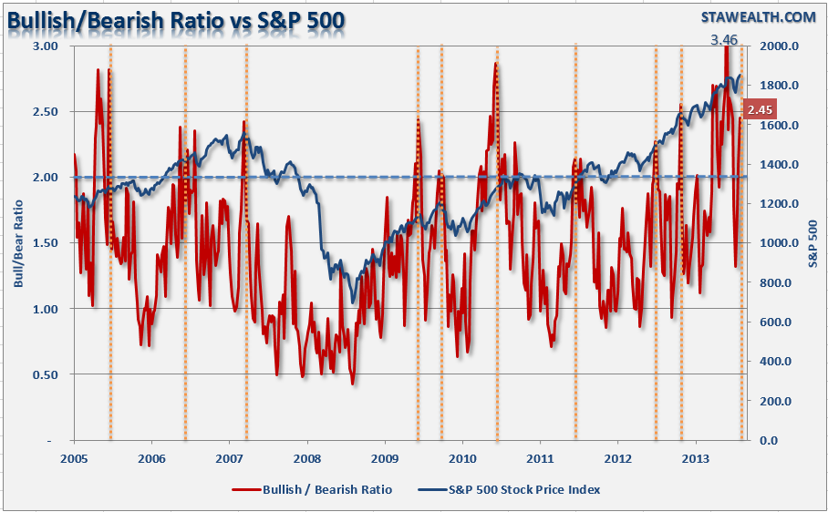 Bullish/Bearish Ratio vs S&P 500