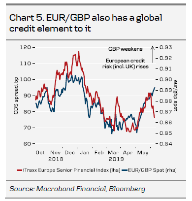 EURGBP Also Has A Global Credit Element To It